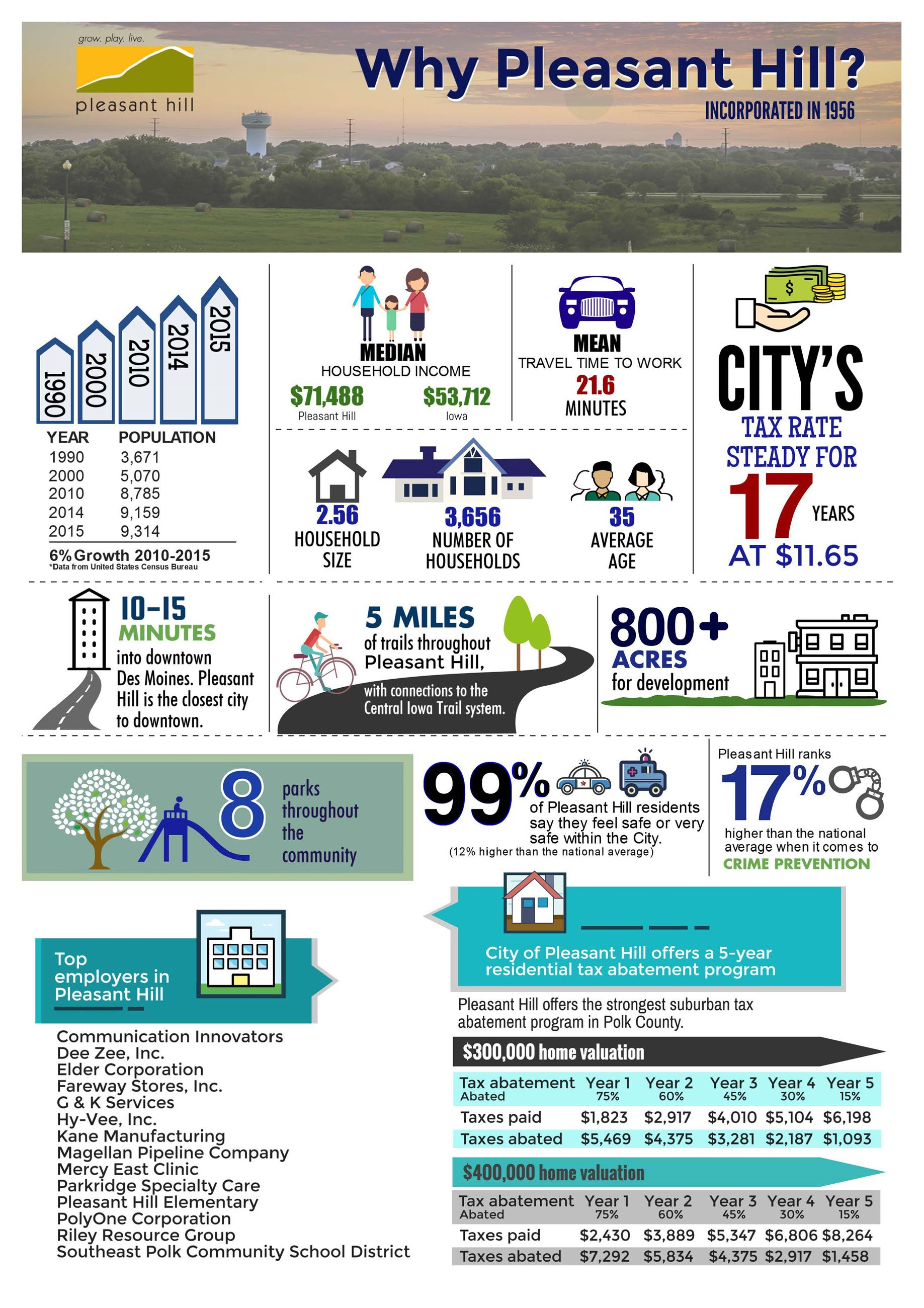 City of Pleasant Hill infographic